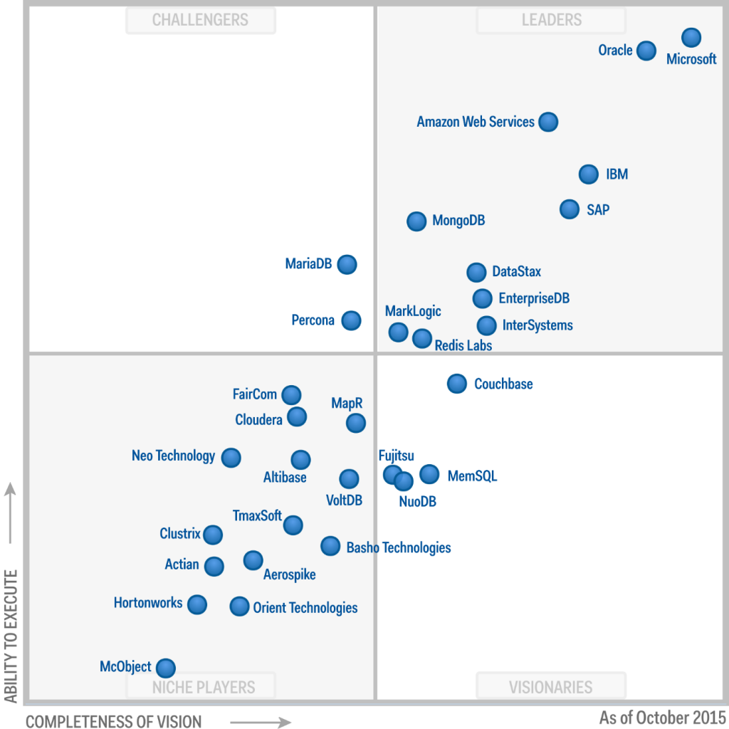 Gartner Magic Quadrant MS 2015.png